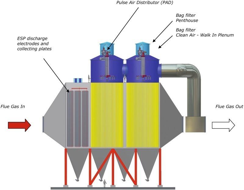 Umrüstung elektrostatischer Filter - Zement Kalk Gips