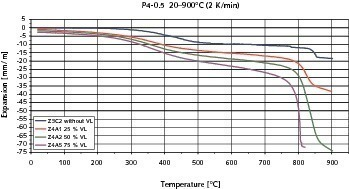 Thermally induced changes in microstructure and their