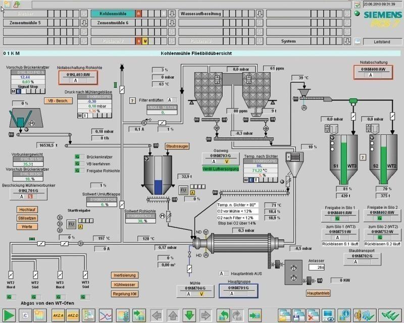 Portland Cement Mill Diagram : Mit neuer leittechnik fit für die zukunft zement kalk gips