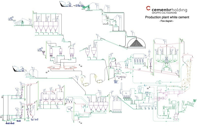 """Cement Plant Flow : """"state of the art white cement manufacturing"""