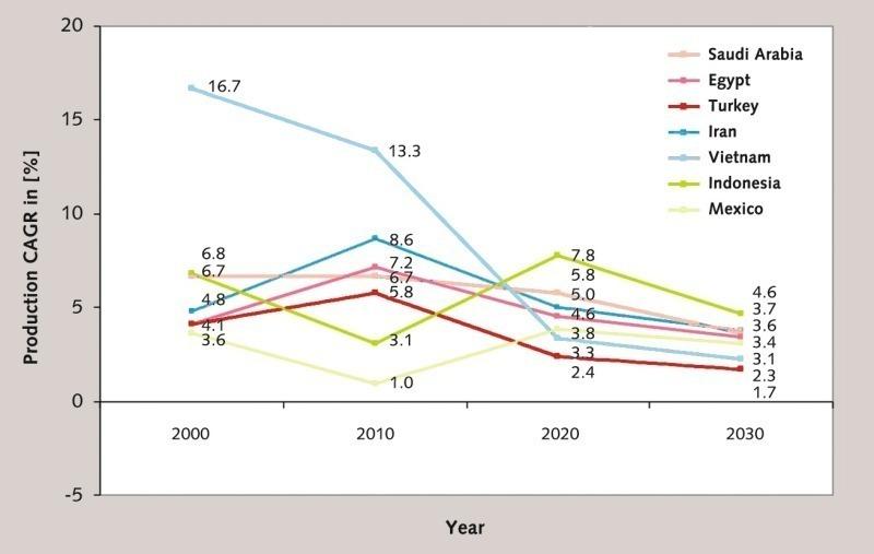 Eine jährliche Wachstumsrate berechnen. Jährliche Wachstumsrate sind für die Bewertung von Anlagemöglichkeiten nützlich. Stadtverwaltungen, Schulen und andere Gruppen nutzen außerdem die jährliche Wachstumsrate von Bevölkerungen, um das Bed.