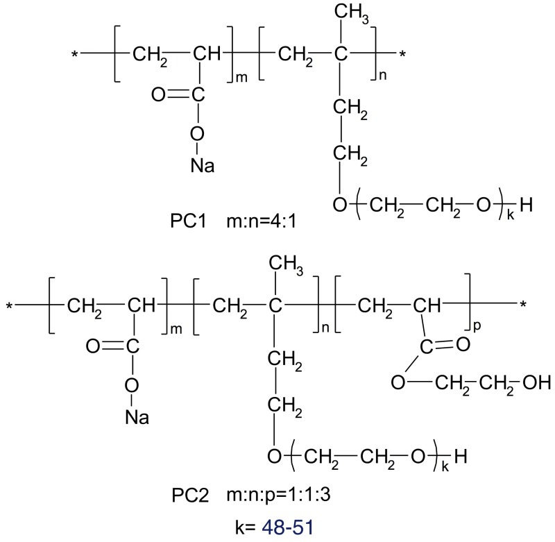 Effect of the ester group in side chain of polycarboxylate