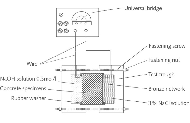 Effect of wet- and dry-grind fly ash on the durability of