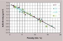 Schüttdichte und Porosität, Labor (Granulationen G1, G2, G3)