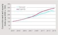 """<div class=""""bildtext_en"""">1 Cement demand and capacity development</div>"""