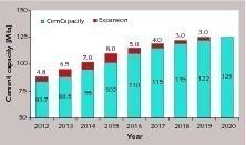 """<div class=""""bildunterschrift_en""""><span class=""""bu_ziffer_blau"""">18</span> Development of new cement capacities up to 2020 </div>"""