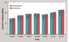 Zementverbrauch und -produktion in Argentinien<br />