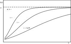 "<span class=""bildunterschrift_hervorgehoben"">8</span>Influence of parameter c on the shape of the Gompertz function<br />"