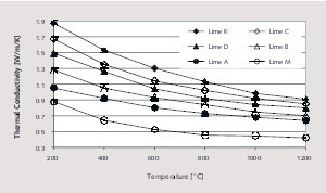 "<div class=""bildtext_en"">8 Thermal conductivities of various lime types</div>"