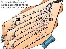 Funktionsweise des Mogensen Sizer<br />
