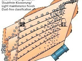 "<span class=""bildunterschrift_hervorgehoben"">3</span>Operating principle of the Mogensen Sizer<br />"