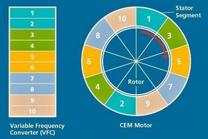 """<span class=""""bildunterschrift_hervorgehoben"""">4</span>Principle of CEM motor<br />"""