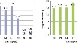 "<span class=""bildunterschrift_hervorgehoben"">8</span>	Grain shape parameters of fibre cement particulate material compared to parameters of the RC material RC 1 for base layers and of the RC ­building material RC 2 from demolition concrete (averaged from 5 values)"