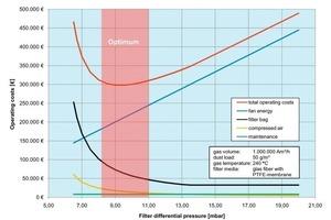 Einzelne Betriebskosten eines EMC-Filters bei einer Ofenentstaubung in Abhängigkeit des Filterdifferenzdruckes<br />
