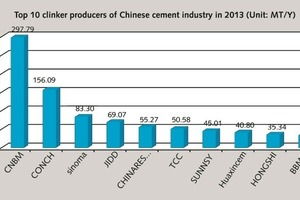 "<div class=""bildtext_en"">20 The enterprises and enterprise groups with yearly production scale of over 10 million tons in 2013. Average daily production scale for cement clinker capacity of new dry process production lines</div>"