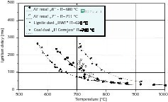 "<span class=""bildunterschrift_hervorgehoben"">13</span>Ignition delay of different materials according to Zelkowski [3]<br />"