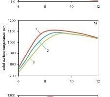 Einfluss der Steinpartikelgröße auf die Umsatz- und Temperaturprofile<br />
