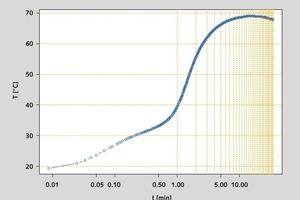 K<sub>2</sub>: [ln(t),T], logarithmic abscissa in minutes • K<sub>2</sub> : [ln(t),T], logarithmische Abszisse in Minuten