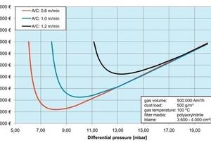 Gesamte Betriebskosten eines EMC-Filters bei einer Zementmühlenentstaubung in Abhängigkeit der Filterflächenbelastung<br />