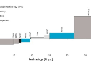 """<div class=""""bildtext_en"""">7 Marginal fuel-saving cost curve of the German cement industry for the year 2013 on the process level. The x-axis depicts the technical savings potential of a measure, but not the overall savings potential of the industrial sector</div>"""