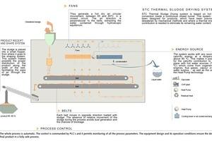 Fließbild: Thermisches Trocknungsverfahren STC<br />