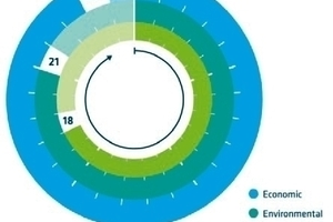 The BEUMER Sustainability Index: each of the three areas is evaluated in five categories