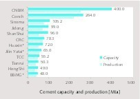 """<div class=""""bildtext_en"""">4 Capacity ranking of TOP 12 in China</div>"""