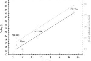 Einfluss der Mahlhilfen auf die Löslichkeit der zweiwertigen Ionen bei abgelagertem Hüttensand<br />