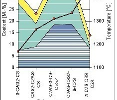 """<span class=""""bildunterschrift_hervorgehoben"""">2</span>Quantity and composition of the melts to be formed for white clinker at the edge of CaO-SiO<sub>2</sub><br />"""