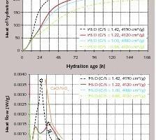 Einfluss der Basizität (C/S) auf die Hydratationswärmeentwicklung von Hochofenzement mitHüttensand D (HS/KL = 75/25), Granulation G1