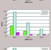 "<div class=""bildtext_en"">6 Crack bridging according to EN-14891 at room temperature, -5°C and -20°C at different binder dosage</div>"
