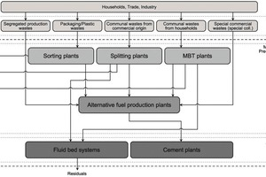 """<div class=""""bildtext_en"""">4 System overview """"Thermal utilization of wastes""""</div>"""