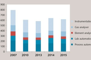 Capital expenditure of the world cement industry, excl. China