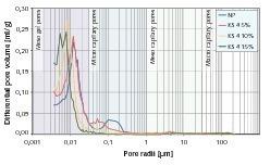 "<span class=""bildunterschrift_hervorgehoben"">8</span>Pore-radius distribution of cement stone samples modified with KS4<br />"