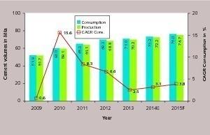 """<div class=""""bildtext_en"""">18 Brazil's cement production and consumption</div>"""
