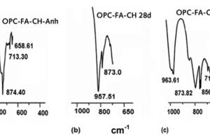 FTIR-Spektroskopie von (a) OPC-FA-CH (anh), (b) OPC-FA-CH hydratisiert 28Tage und (c) OPC-FA-CH hydratisiert 28Tage in Gegenwart von 0,5Gew.-%FM
