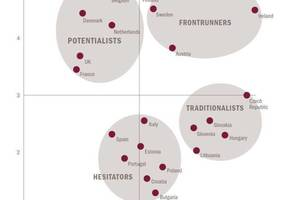"""<div class=""""bildtext_en"""">Readiness check for the EU - Roland Berger Strategy Consultants reveal four different clusters (03/214)</div>"""