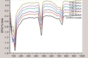 "<div class=""bildtext_en"">7 DTG spectrum of thin layer cement paste modified with cellulose ether at different ages</div>"