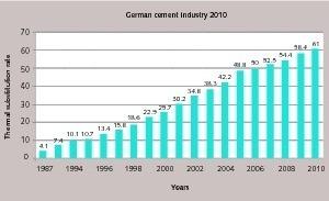 "<span class=""bu_ziffer_blau"">4</span> Use of alternative fuels in Germany"