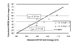 "<span class=""bildunterschrift_hervorgehoben"">10</span>	Measured and calculated capacity of the HPGR (bulk density of flakes (r<sub>s</sub>) was taken as 2.35 and 2.17 t/m<sup>3</sup>)<br />"