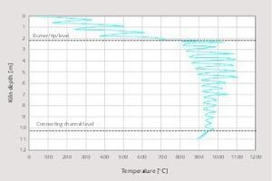 "<div class=""bildtext_en"">1 Average kiln bed temperature profile</div>"