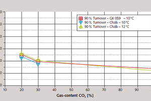 8 Influence of gas content on reaction rate<br />
