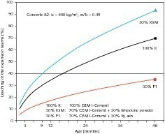 "<span class=""bildunterschrift_hervorgehoben"">11</span>Leaching of concrete prisms with different binders during the fog chamber storage at 40 °C [24]<br />"