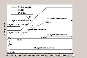 """<div class=""""bildtext_en"""">6 The solution and crystallization dynamic process of FGD gypsum with retarders</div>"""