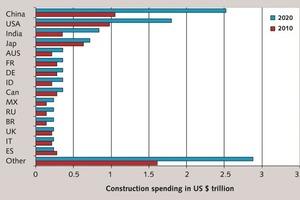 Entwicklung der globalen Bauinvestitionen