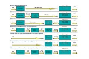 Klinkerproduktionsverfahren für Schreibkreide<br />