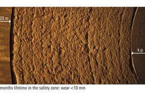 "<div class=""bildunterschrift_en""><span class=""bu_ziffer_blau"">5</span> KRONAL<sup>®</sup> 60 AR– <br />28 months' lifetime in the safety zone: wear &lt; 10 mm</div>"
