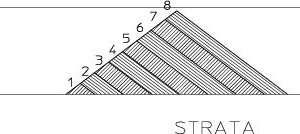 4 Illustration of the strata method