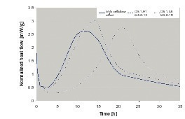 """<span class=""""bildunterschrift_hervorgehoben"""">8</span>Heatflow curves of cement setting reaction with and without the addition of HEMC<br />"""