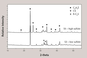 """<span class=""""bu_ziffer_blau"""">6</span> XRD patterns of low sulphate (S3) and high sulphate (S5) CSA clinker"""